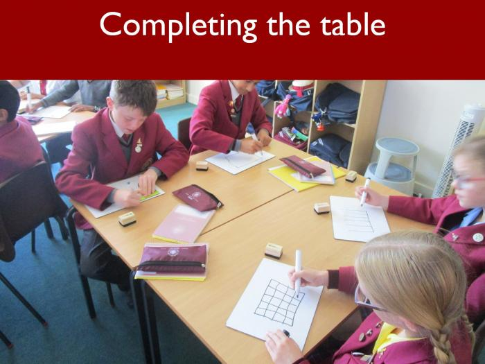 15 Completing the table